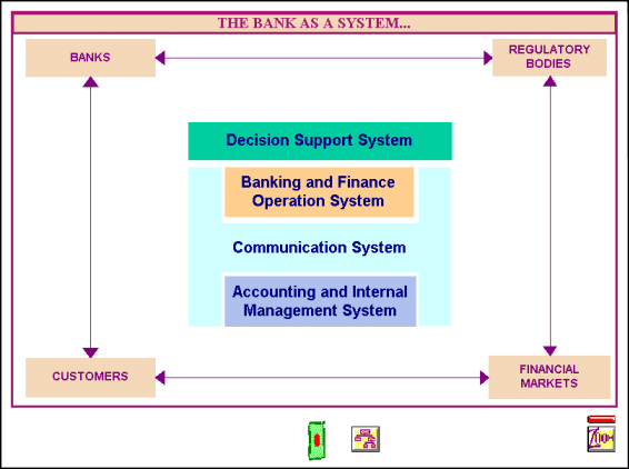 Image: bank as a system
